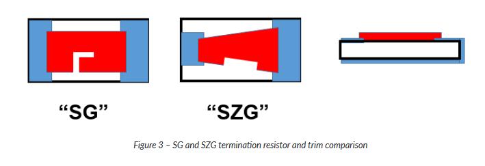 resistor terminations