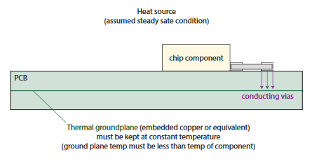 thermal management component
